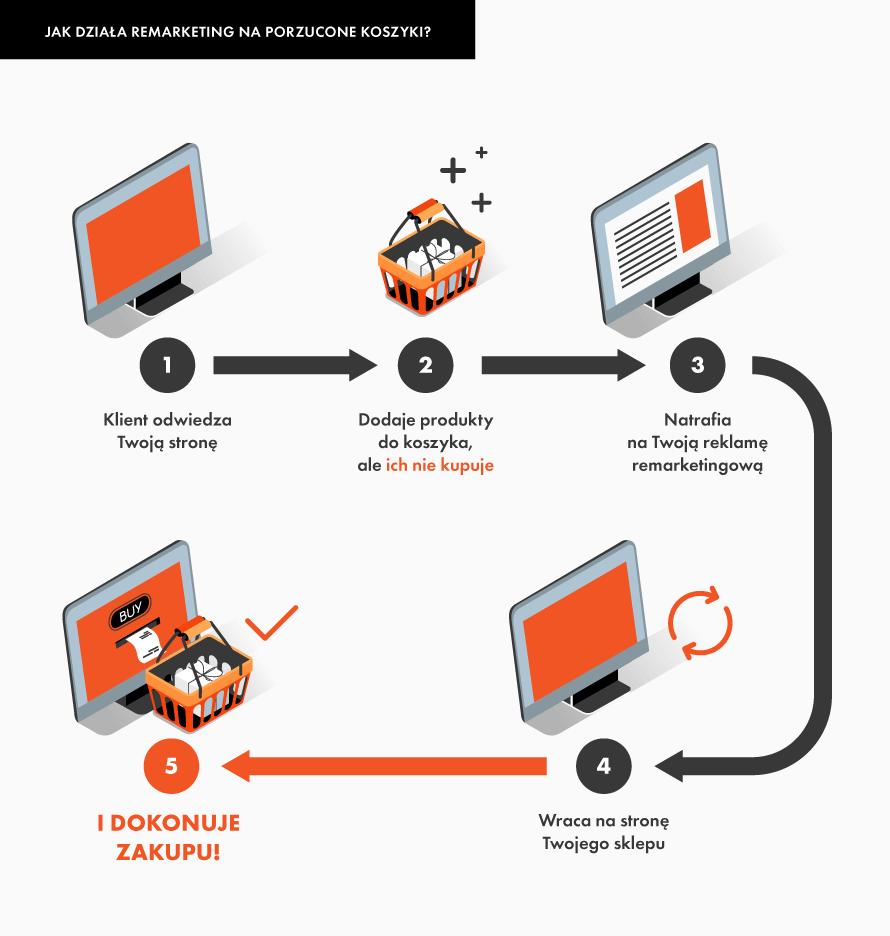 dlaczego prowadzić remarketing wsklepie online